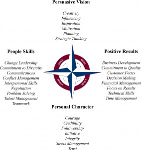 Leadership Compass Competency Model
