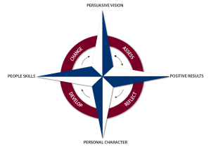 Leadership Compass Model