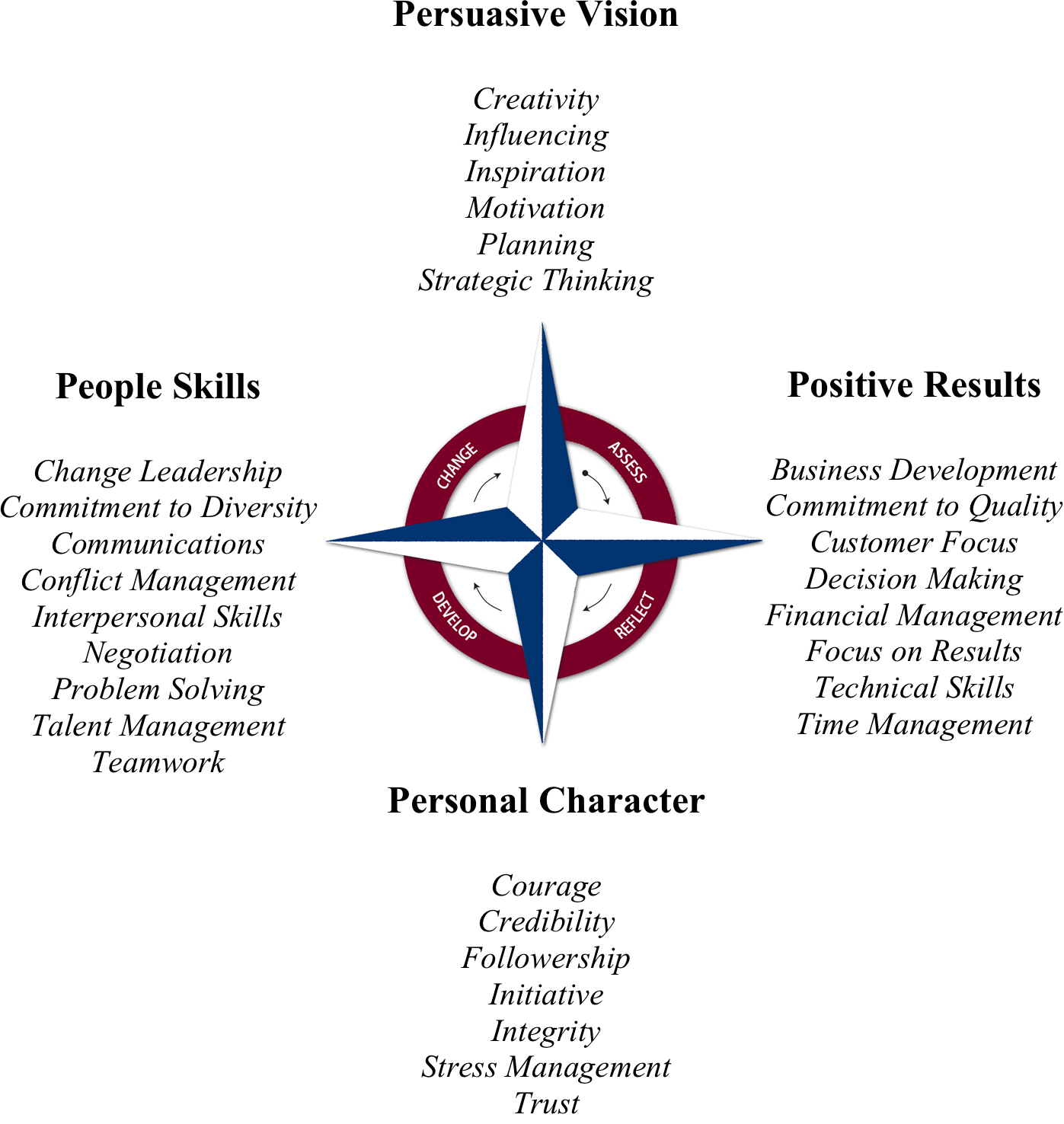 how leadership skills apply to you renew leadership leadership competency model
